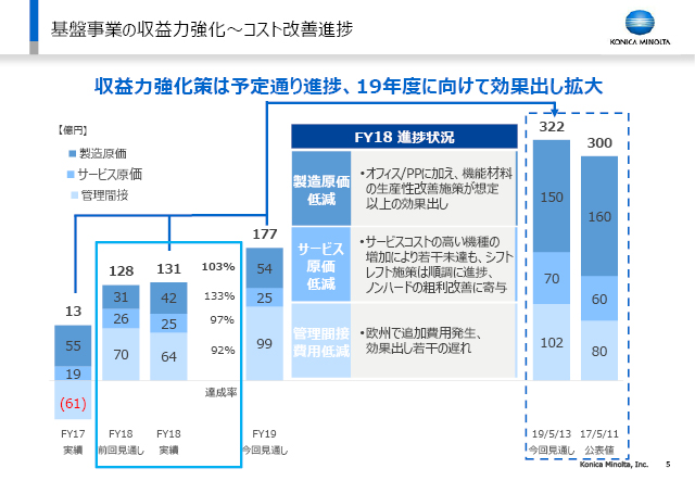 【新規】Workplace Hub事業 非連続な成長
