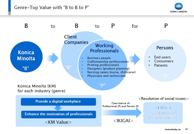 [New] Bio-healthcare Business : FY2018 Performance Summary
